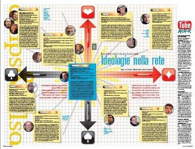 Mapa Ideologico da Rede
